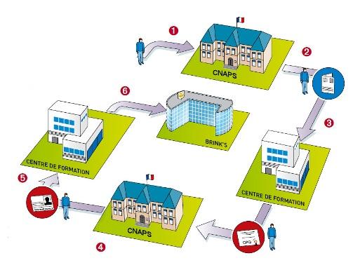 formation cqp securite parcours de formation obligatoire pour int grer brink s. Black Bedroom Furniture Sets. Home Design Ideas
